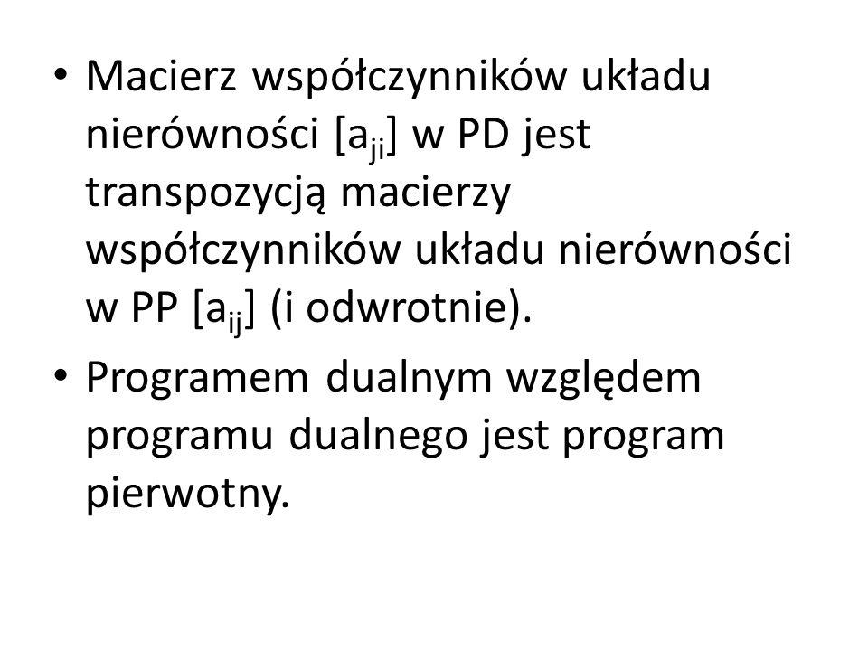 Macierz współczynników układu nierówności [aji] w PD jest transpozycją macierzy współczynników układu nierówności w PP [aij] (i odwrotnie).
